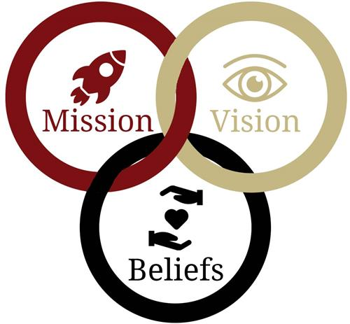 mission, visions, beliefs