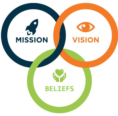 image of Mission, Vision, Beliefs