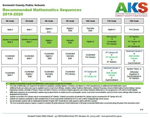 Recommended Mathematics Sequences