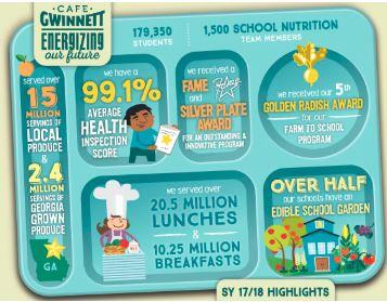 Image of school lunch statistics