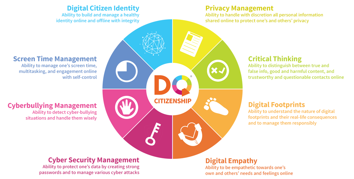 Digital Citizenship And Social >> Digital Citizenship Digital Citizenship