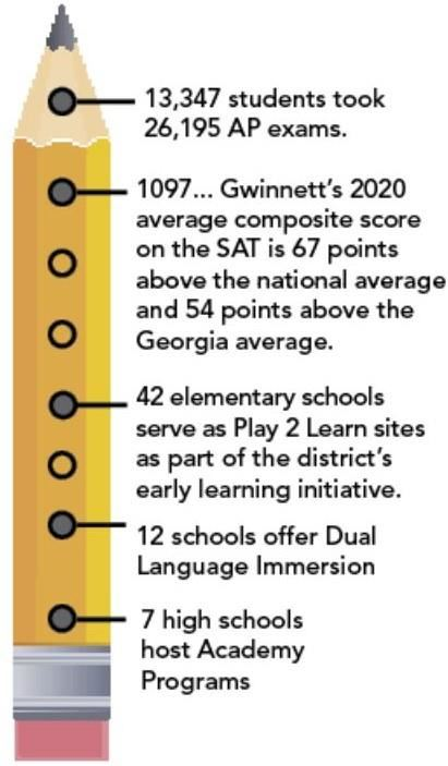 Student Stats: 1097 SAT score, Play 2 Learn at 42 schools, 12 Dual Language Immersion, 7 schools with Academy Programs