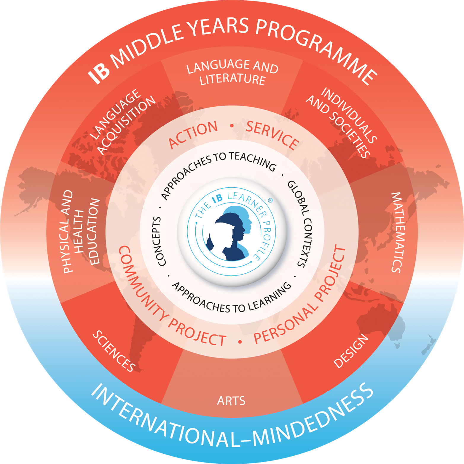 International Baccalaureate Middle Years Programme logo