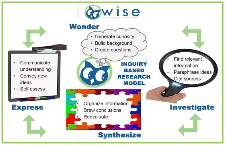 Wise Research Model