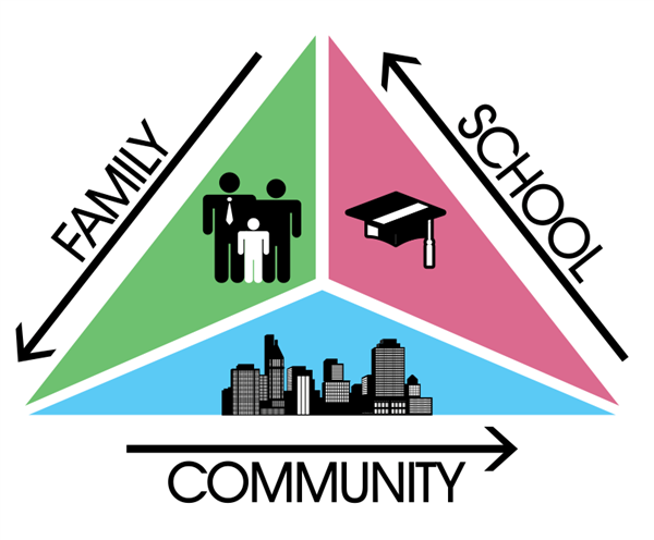 Family School and Community Pyramid
